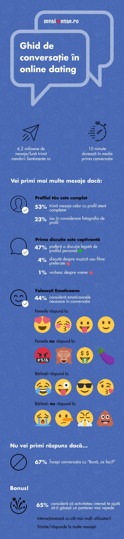 infografic-ghid de conversatie in dating
